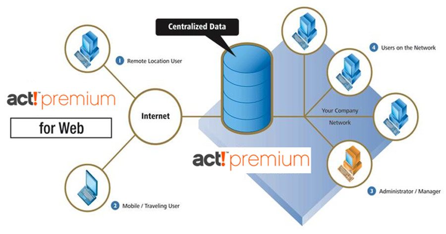 Smarter-Business-Act-Premium-for-web