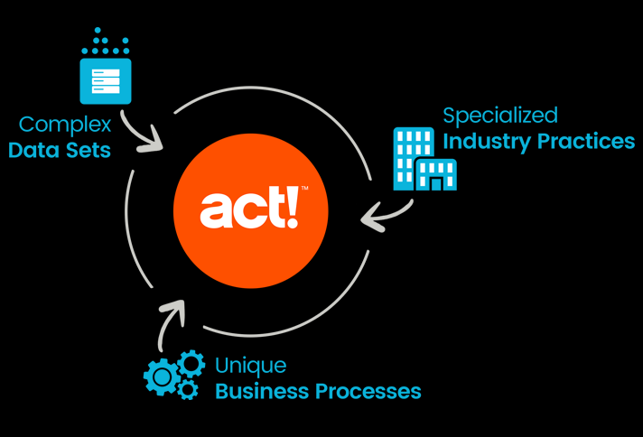 Smarter-Business-ACT-CRM Insights